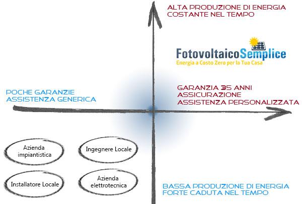Fotovoltaico Semplice è il leader italiano nell'installazione di impianti fotovoltaici di qualità, di lunga durata ed elevata produzione energetica