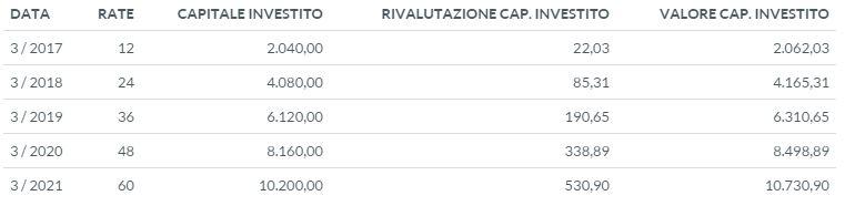 versamenti mensili di 170 euro per 5 anni